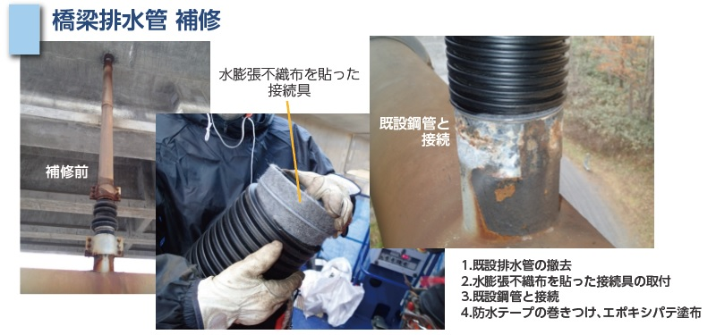 橋梁排水管 補修 補修前 水膨張不織布を貼った接続具 既設鋼管と接続 1.既設排水管の撤去 2.水膨張不織布を貼った接続具の取付 3.既設鋼管との接続 4.防水テープの巻きつけ、エポキシパテ塗布